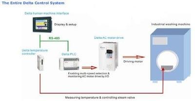 Sử dụng biến tần cho máy giặt công nghiệp