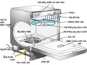 Tìm hiểu về cấu tạo của máy rửa bát công nghiệp